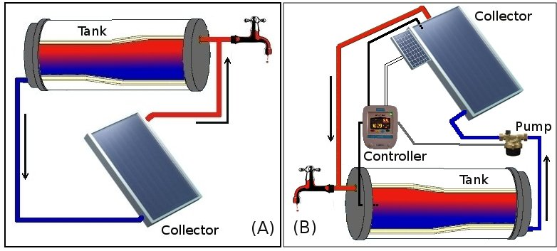 Active Solar Water Heating System Sun Is The Future